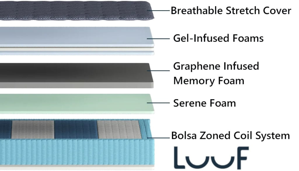 LuuF Layers Materials